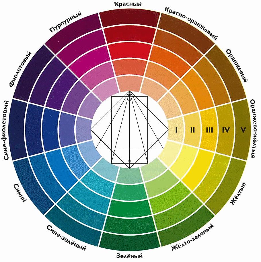 Закономерности гармоничных цветовых сочетаний. Продолжение