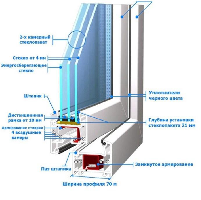 Как выбрать качественные пластиковые окна? Продолжение