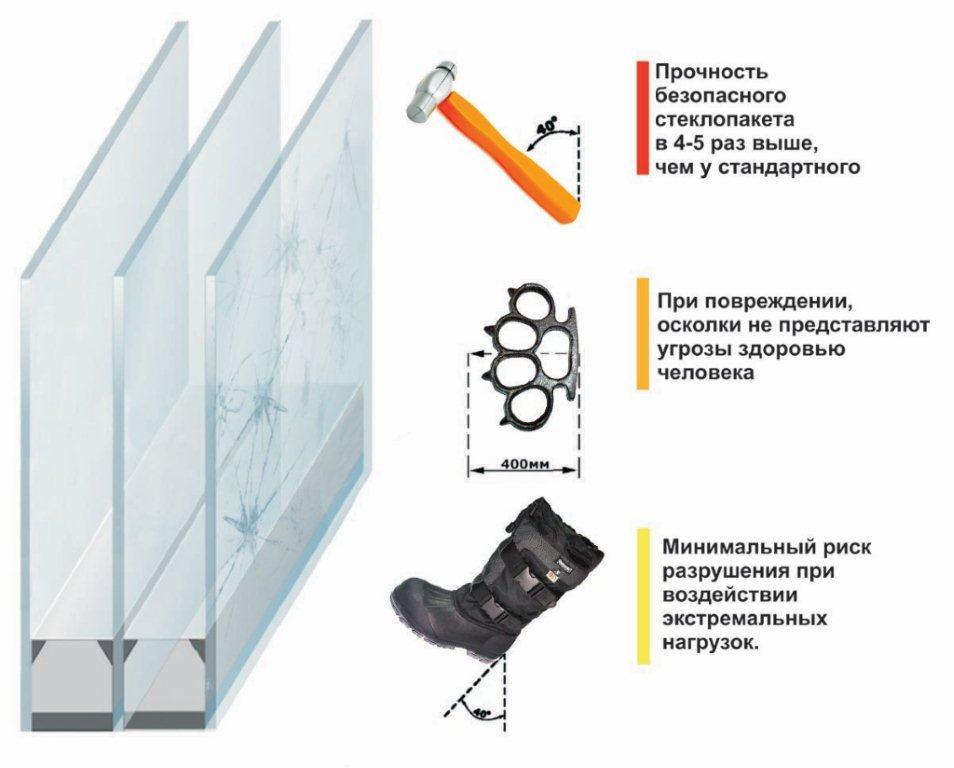 Стеклопакеты с армированным стеклом