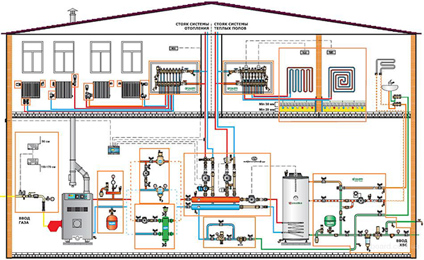 Выбор системы отопления для загородного дома