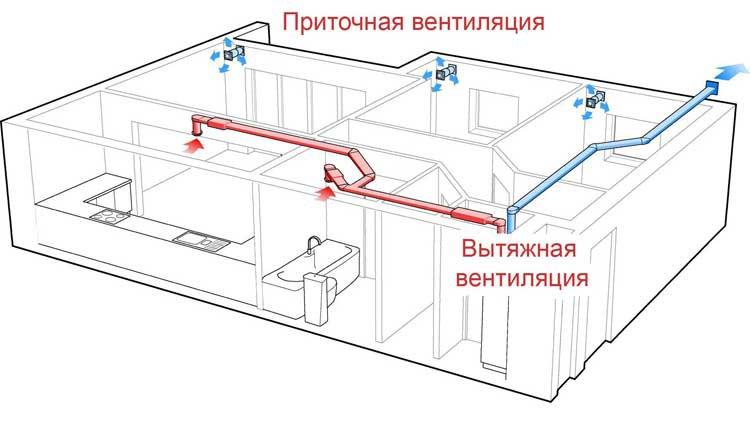Воздухообмен в доме. Продолжение 1