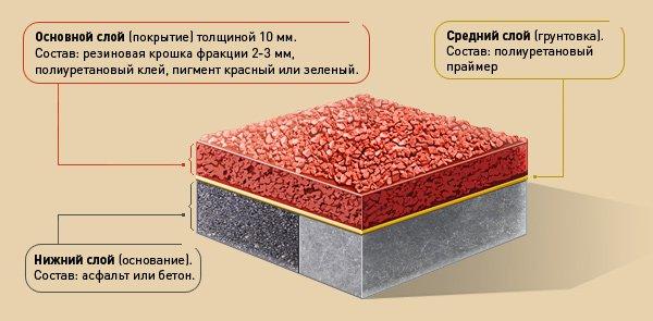 Разновидности напольных покрытий