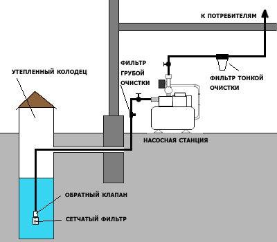 Бытовая насосная станция для загородного дома. Продолжение 2