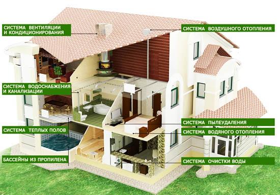 Оборудование для загородного дома