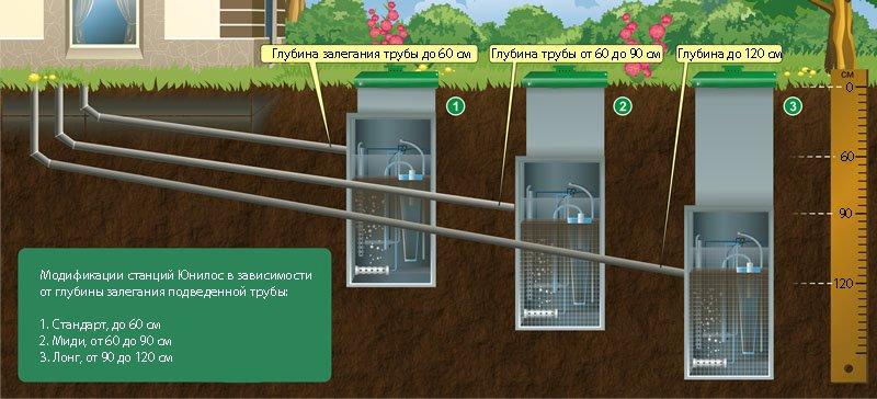 Автономная канализация в вашем доме