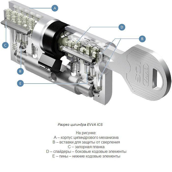 Замена цилиндровых механизмов