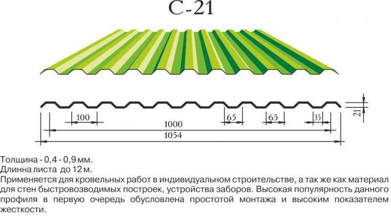 Виды покрытий, изготовленных из профнастила