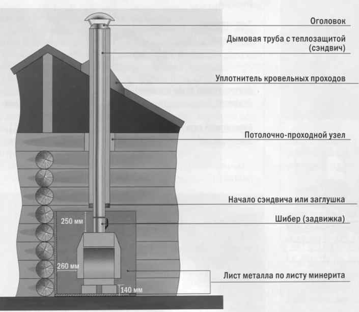 Выбираем дымоход для твердотопливного котла