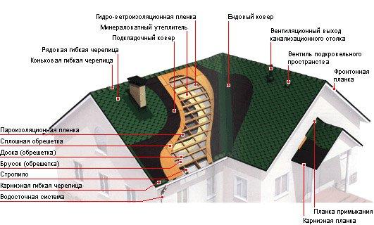 Кровля здания – сложная система
