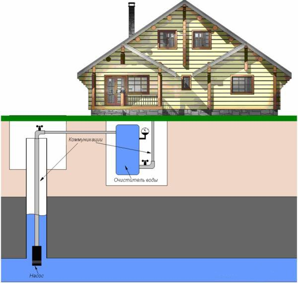 Водоснабжение загородного дома