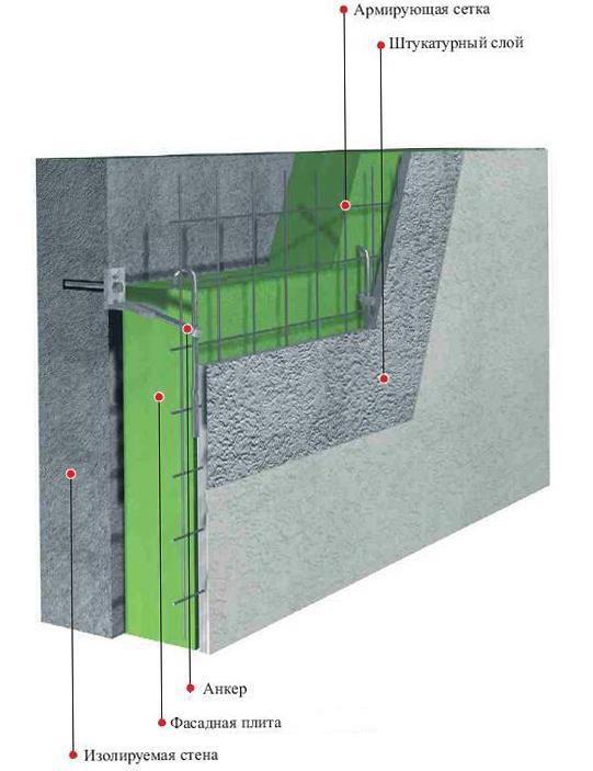 Мокрые фасады легкой и тяжелой  конструкции