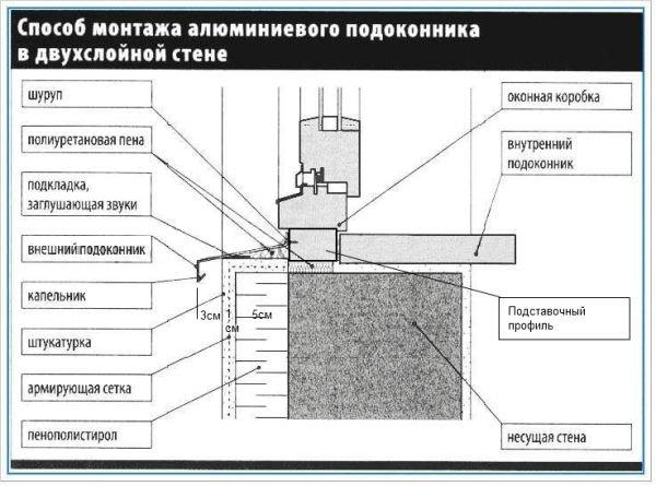 Схема установки подоконника.