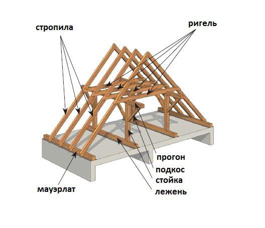 Укладка крыши для дома из дерева