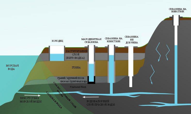 Водоснабжение из артезианской скважины