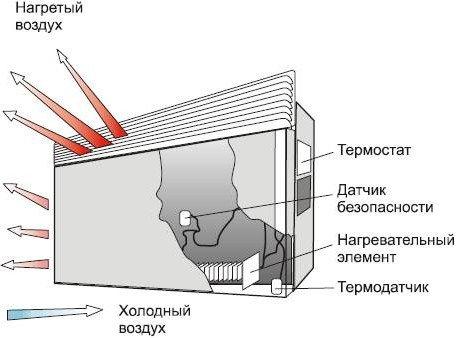 Достоинства электрических конвекторов