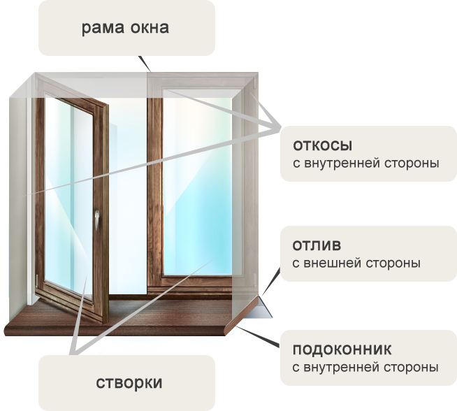 Пластиковые окна: от «А» до «Я»