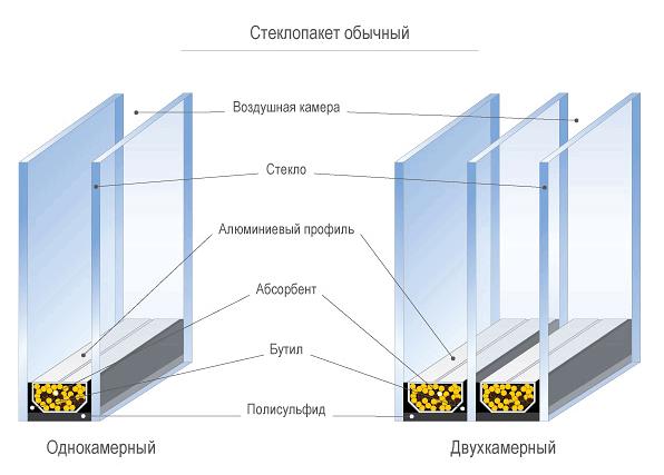 Важные аспекты при установке пластиковых окон. Продолжение