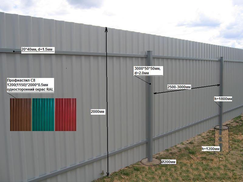 Забор из профнастила: общая информация