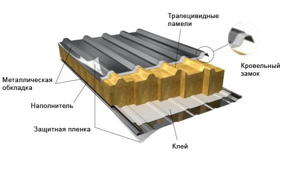 Способы соединения и виды замков для сэндвич-панелей