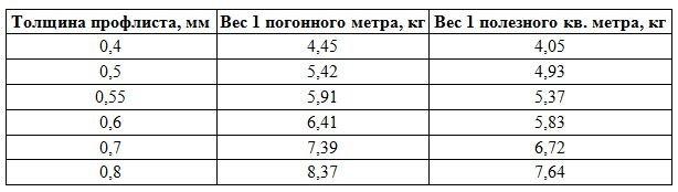 Основные характеристики профилированного листа С10