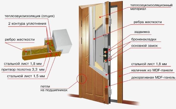 Выбор входной двери: правила и рекомендации