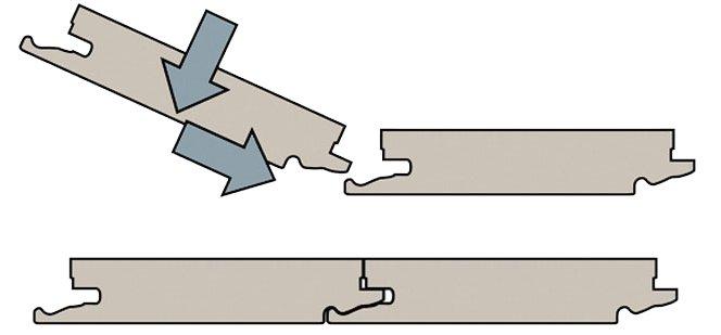 Какие существуют типы замков для ламинатного покрытия
