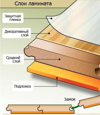 Выбор ламинатного покрытия