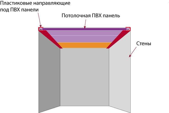 Подвесной потолок из пластиковых деталей: плюсы и минусы. Продолжение