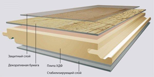 Все, что вам нужно знать о современном ламинатном покрытии