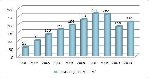 Российский рынок гипсокартона