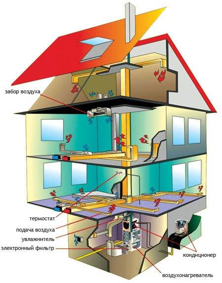Воздушное отопление домов и складских помещений