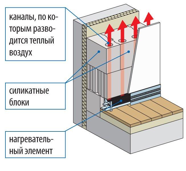 Виды стенового отопления