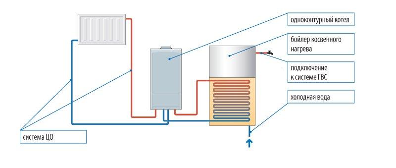 Преимущества одноконтурных газовых котлов
