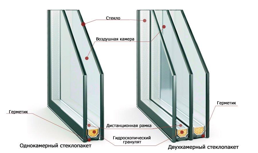 Выбор пластикового окна: три основных правила